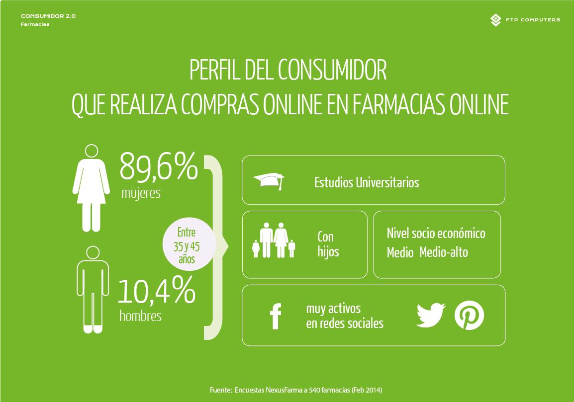 Online farmacia