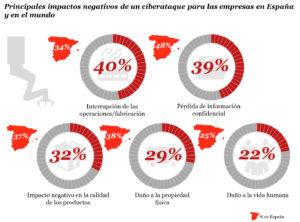 principales impactos negativos ciberataque empresas españa