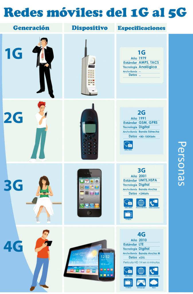 del 1G al 4G