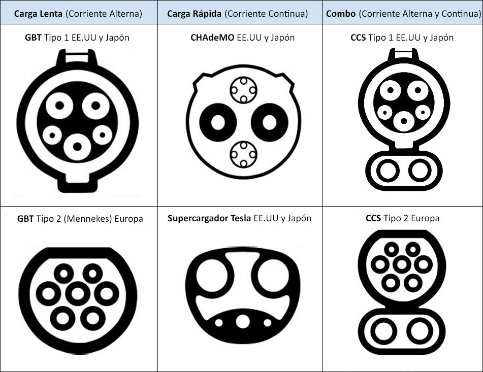 Tipo de conectores para el coche electrico