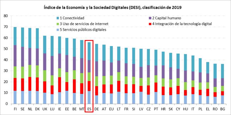 La salud de la economía y la sociedad digital en España
